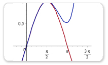Approximation of the Taylor Polynomial