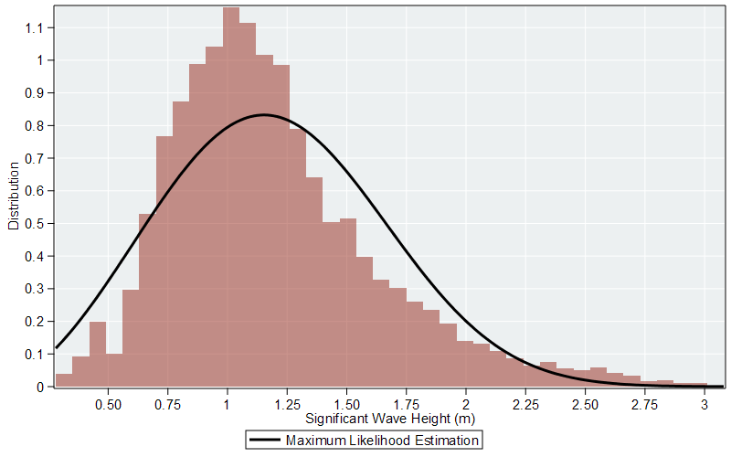 Histogram of Significant Wave Heights