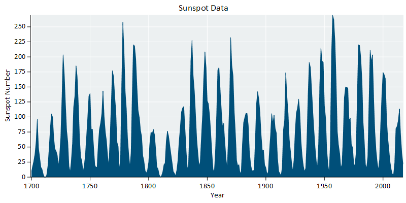 Customizing a Plot of Historical Sunspot Numbers